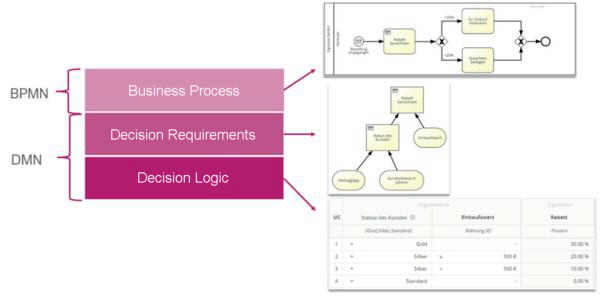 Decisions within business processes