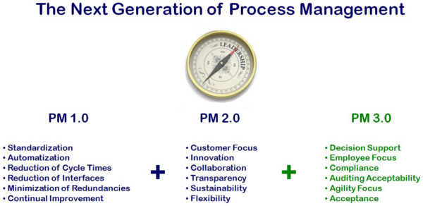 Process Management 3.0