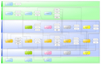Process Model ITIL® 2011 - Service Strategy (Level 2)