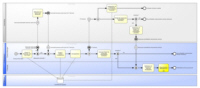 Process Model ITIL® 2011 - IT Forecast (Detail Process)